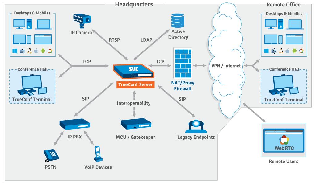Skim TrueConf Server